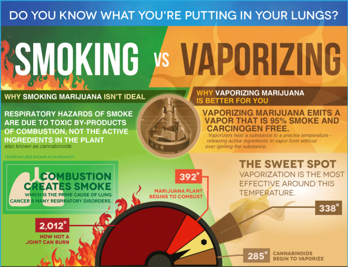 medicinal benefits and harmful effects from smoking marijuana Smoke is harmful to lung health (though the arguments seem to be mostly associated with the effects of smoking rather than marijuana in general or.
